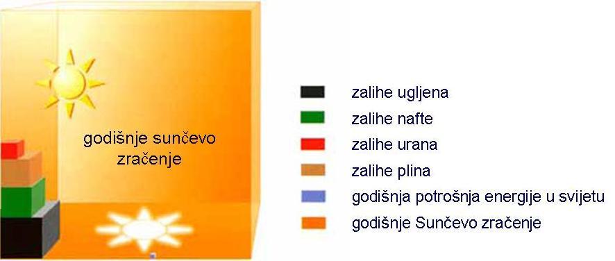 Sunceva energija